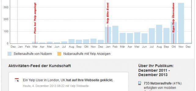 Yelp Statisitk Geschäftskonto